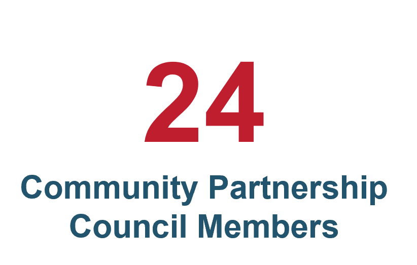 There are 24 Community Partnership Council Members