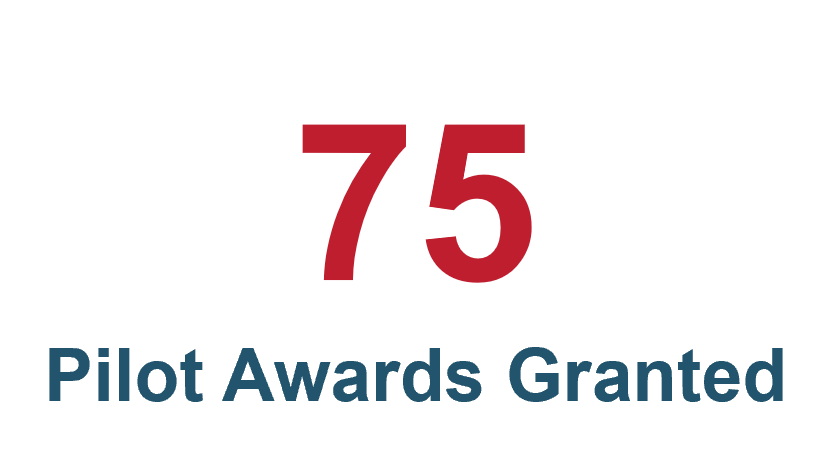 There have been 75 pilot awards granted