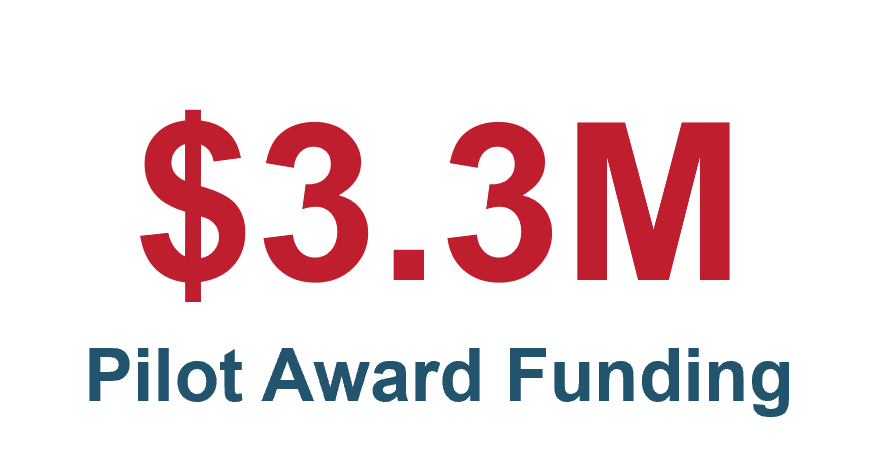 There has been three million dollars in pilot award funding