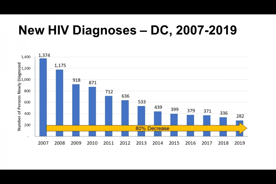 The bar graph shows New HIV Diagnoses in DC from 2007 to 2019 with an 80 percent decrease over time