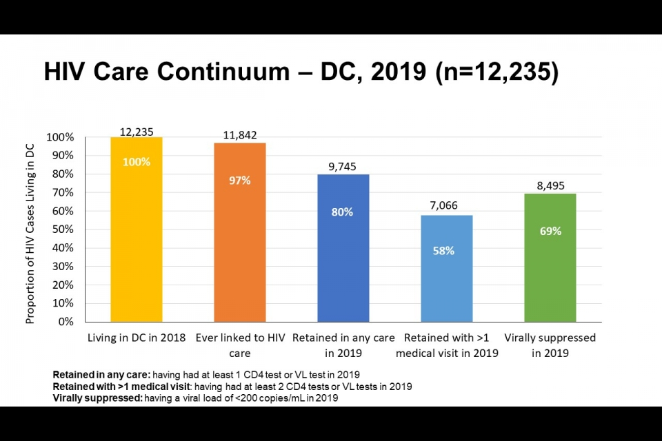 This bar graph shows the HIV Care continuum in DC in 2019 with a sample of 12,235.